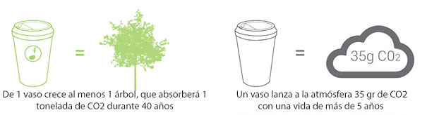 vaso-cafe-biodegradable-plantable-reduce-reuse-grow (8)