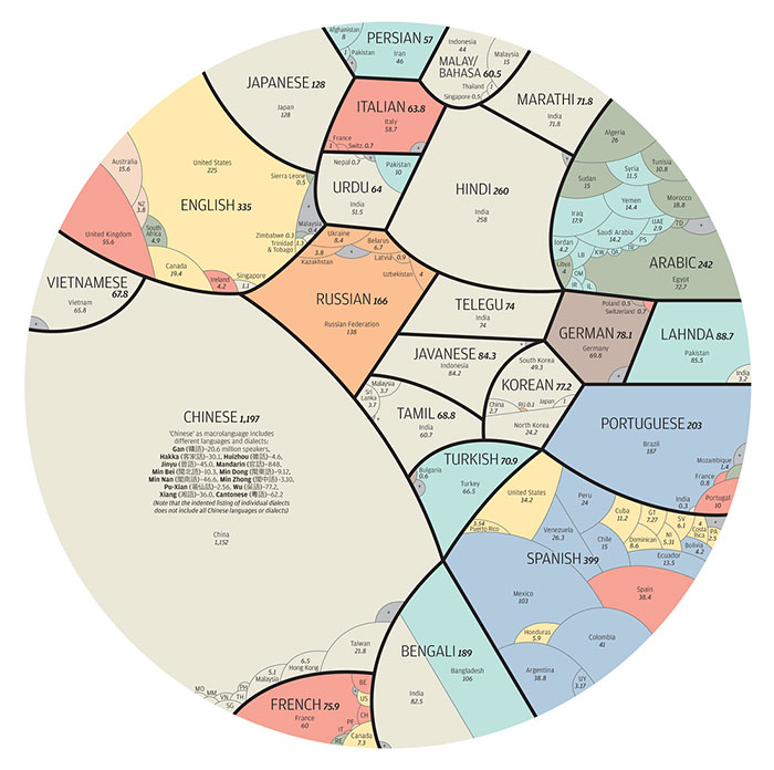 Los idiomas más hablados del mundo en una sola infografía