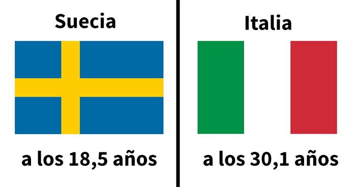 La edad en la que los jóvenes se emancipan es sorprendentemente distinta en varios países